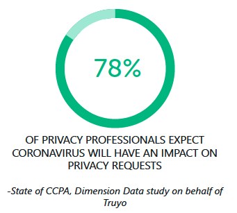 CCPA Enforcement Data