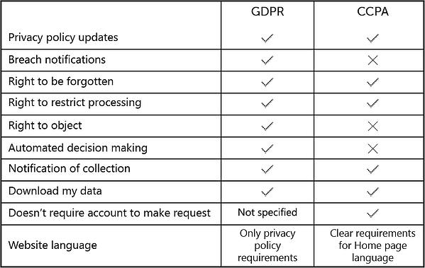 GDPR CCPA