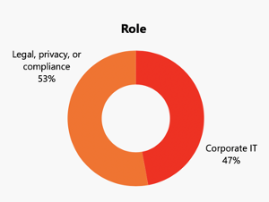 CCPA Role - Legal, Privacy, Compliance